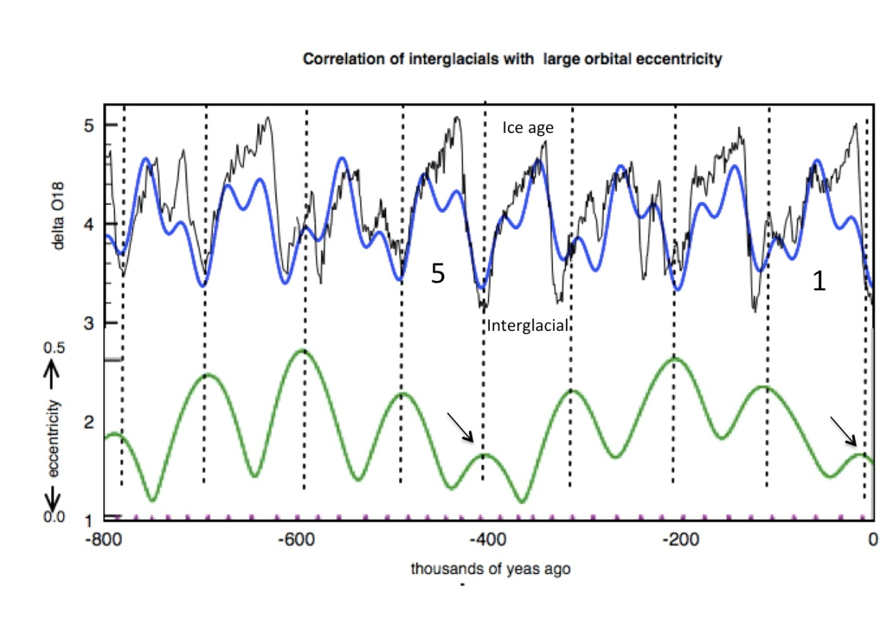 eccentricity during ice age cycles